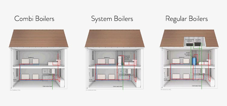Different Types of Gas Boilers for your Central Heating System